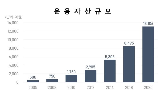 AUM_KOR(크기조정)
